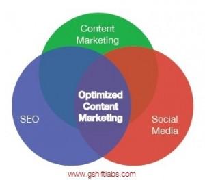 Contenido optimizado para el Marketing de contenido