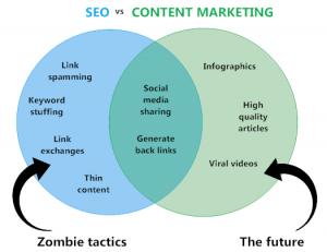 Sinergias entre el SEO y el Marketing de contenidos
